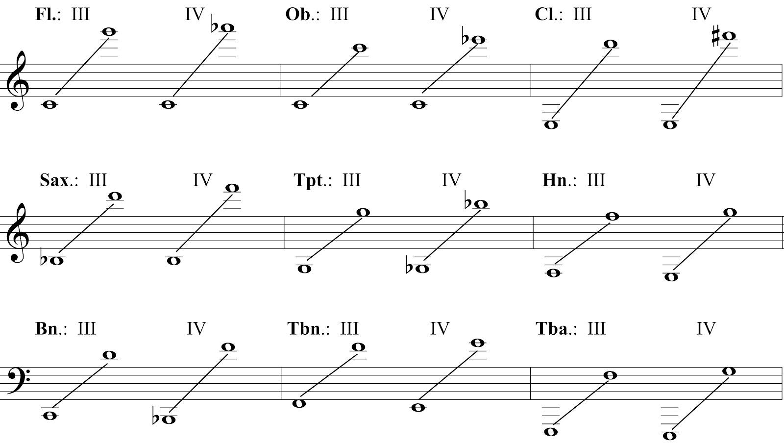 MUS455: Teaching Instrumental Music - Mitchell Robinson: Keep Talking